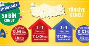 TOKİ'den 2+1 daireler 388 lira, 3+1 daireler 759 liradan başlayan taksitle